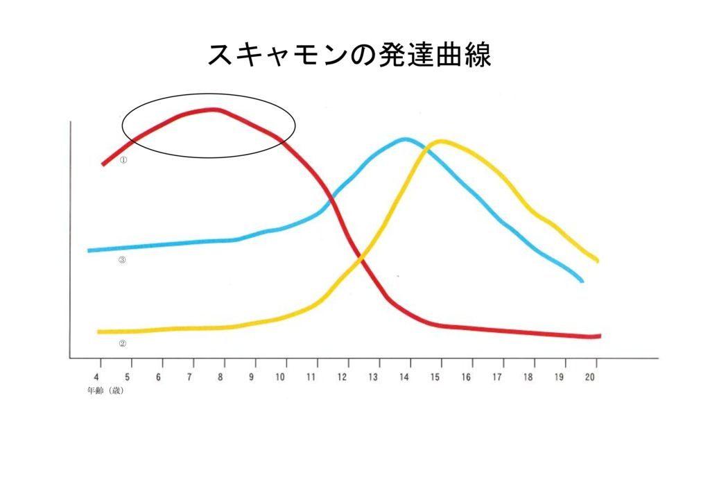 スキャモン発達曲線のサムネイル